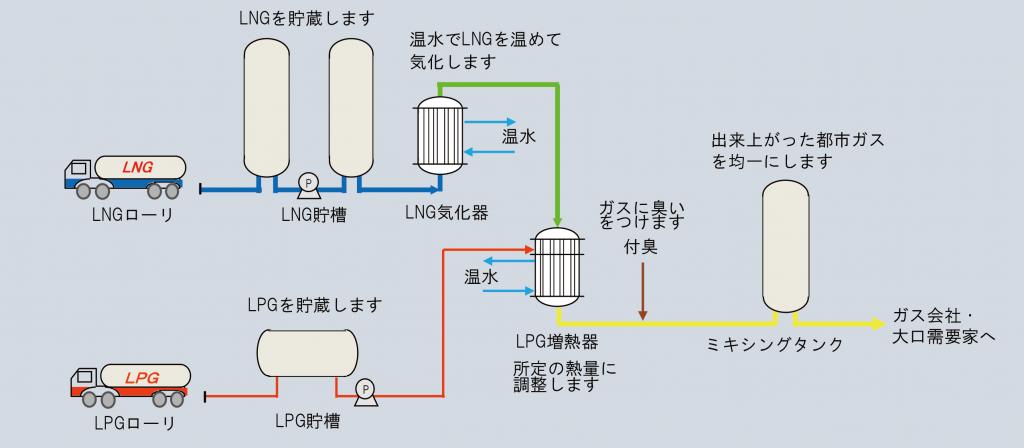 都市ガスの製造