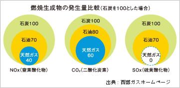 燃焼生成物の発生量比較